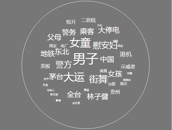 20170816-Other Tag Cloud.png