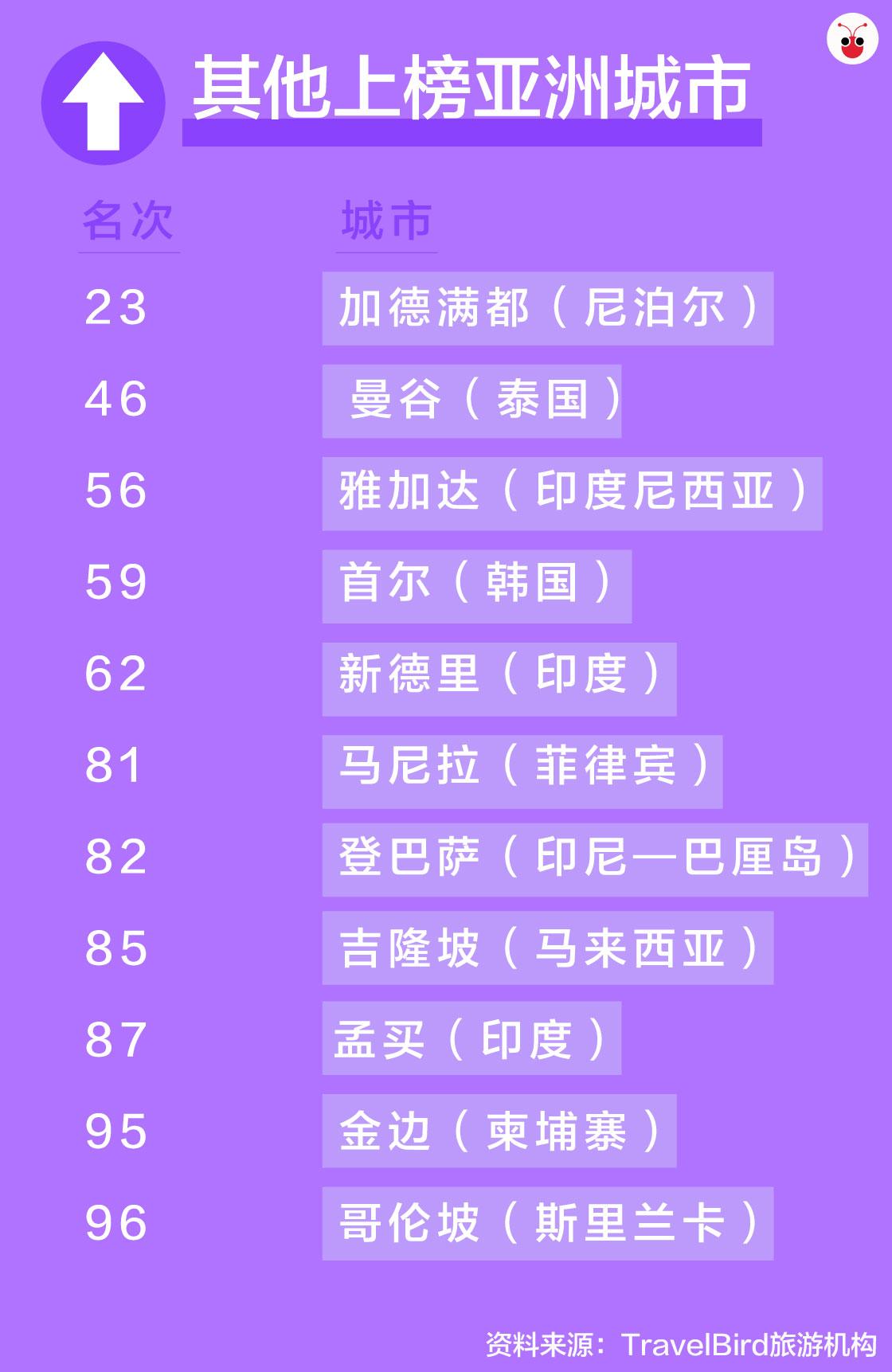 20171122_Asian countries ranking.jpg